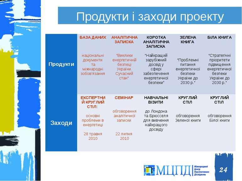 Продукти і заходи проекту * Міжнародний центр перспективних дослуджень