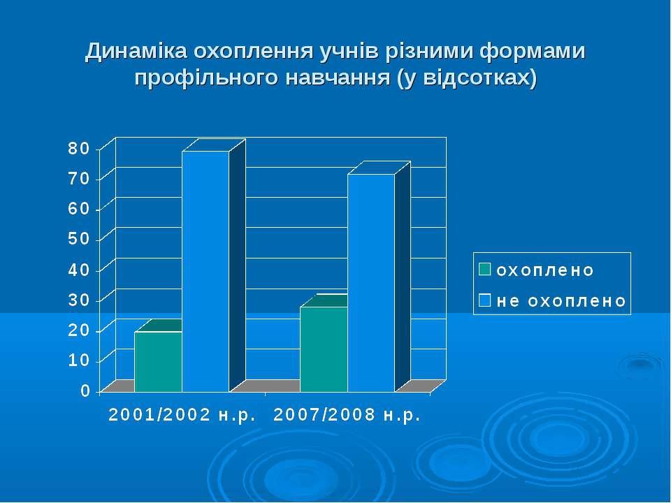 Динаміка охоплення учнів різними формами профільного навчання (у відсотках)