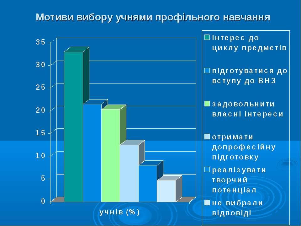 Мотиви вибору учнями профільного навчання