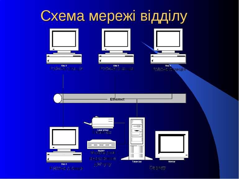 Схема мережі відділу