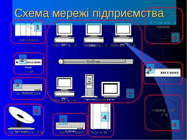 Схема мережі підприємства