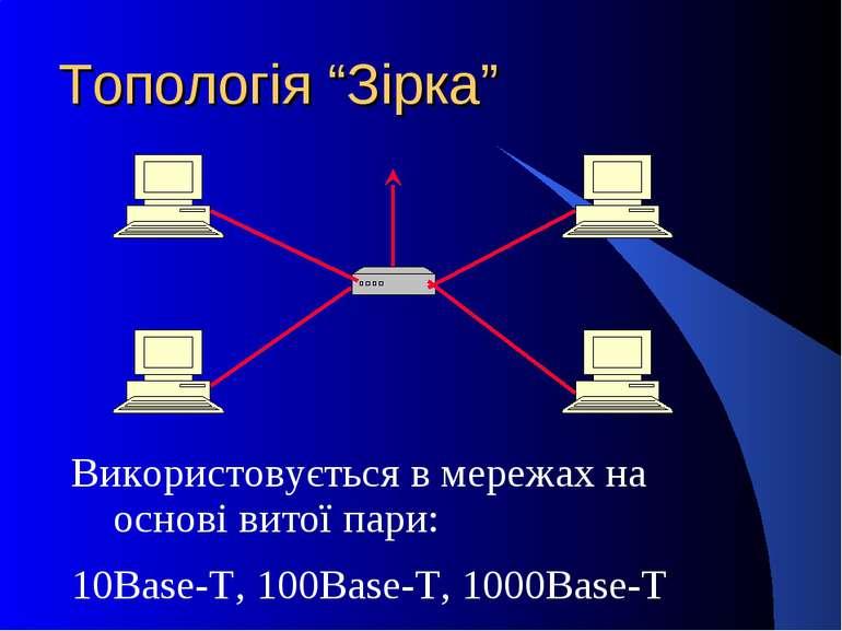 """Топологія """"Зірка"""" Використовується в мережах на основі витої пари: 10Base-T, ..."""