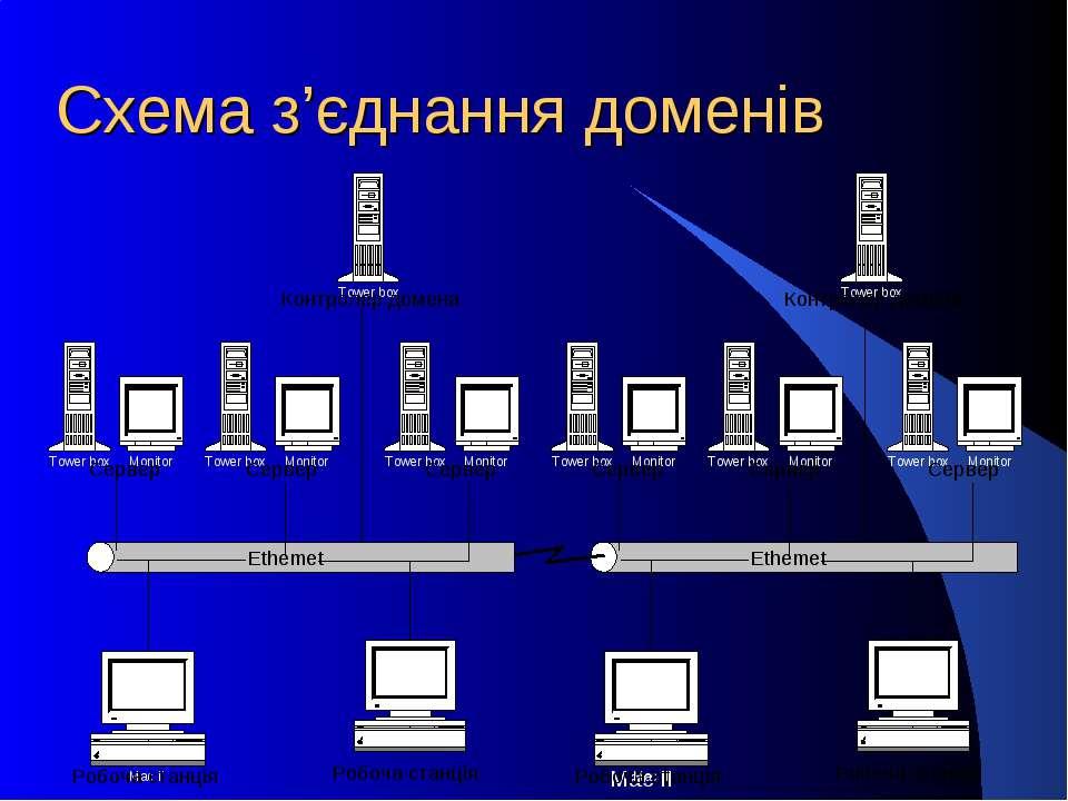 Схема з'єднання доменів
