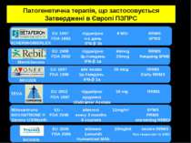 Патогенетична терапія, що застосовується Затверджені в Європі ПЗПРС