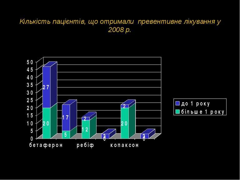Кількість пацієнтів, що отримали превентивне лікування у 2008 р.
