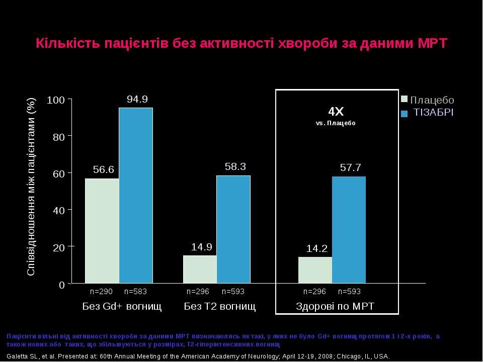 Кількість пацієнтів без активності хвороби за даними МРТ Пацієнти вільні від ...