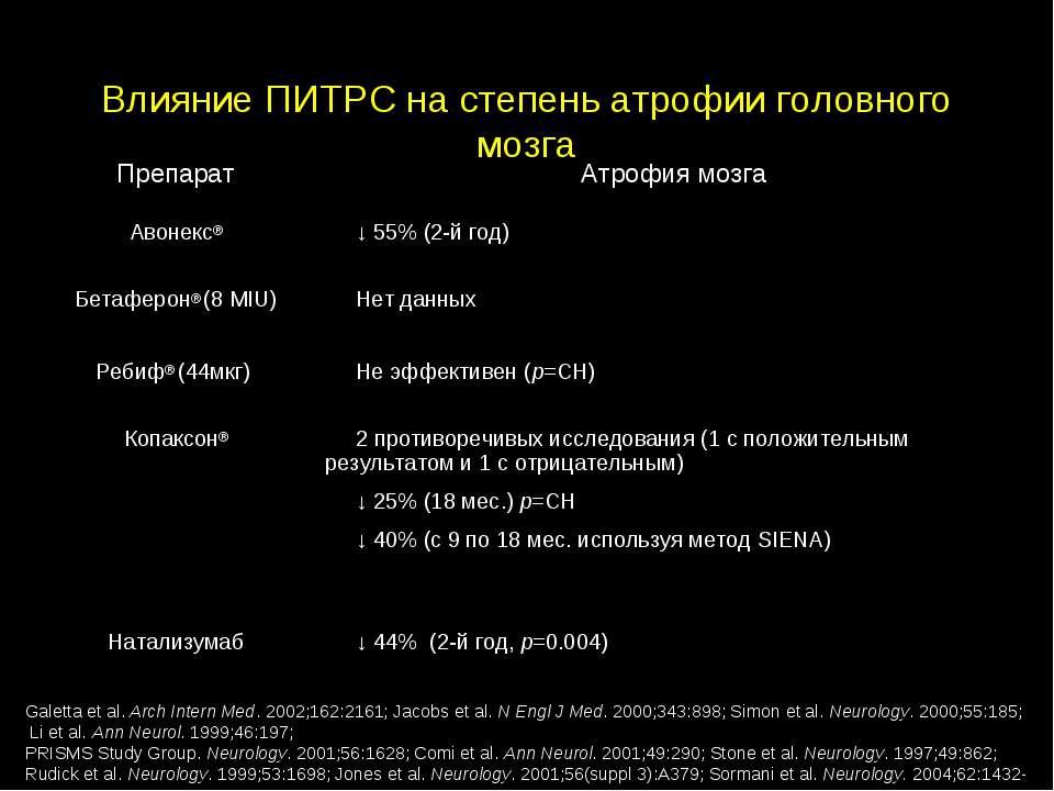 Влияние ПИТРС на степень атрофии головного мозга Galetta et al. Arch Intern M...