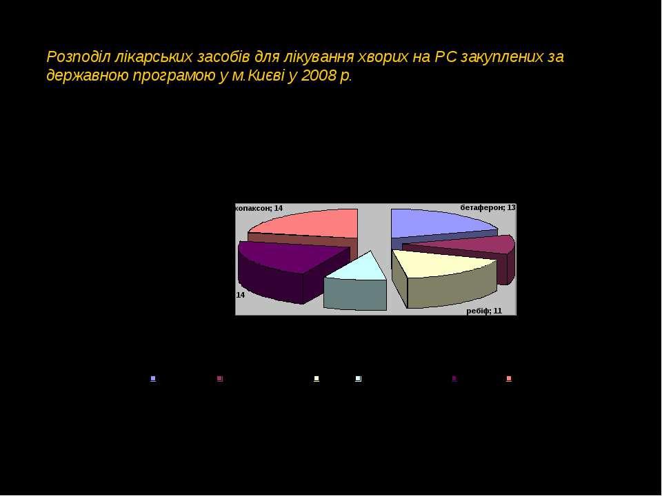 Розподіл лікарських засобів для лікування хворих на РС закуплених за державно...