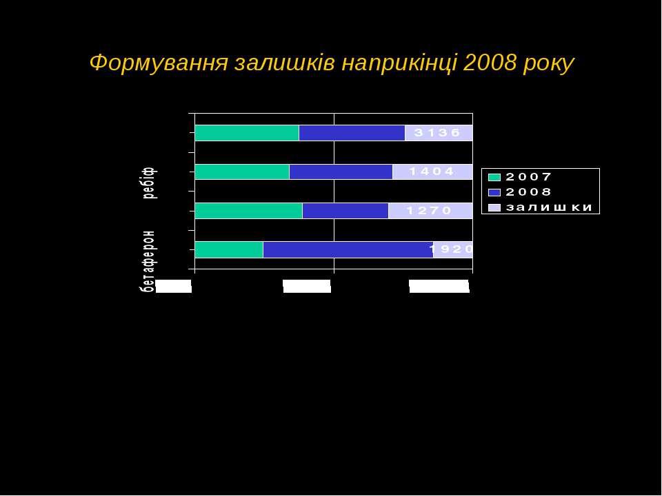 Формування залишків наприкінці 2008 року