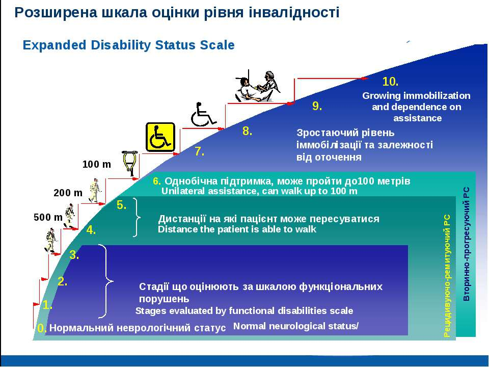 Розширена шкала оцінки рівня інвалідності Distance the patient is able to wal...