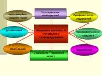 Напрямки діяльності учнівського самоврядування Навчальний Екологічний Профіла...