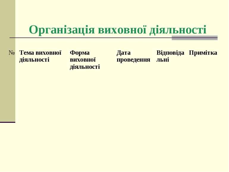 Організація виховної діяльності № Тема виховної діяльності Форма виховної дія...