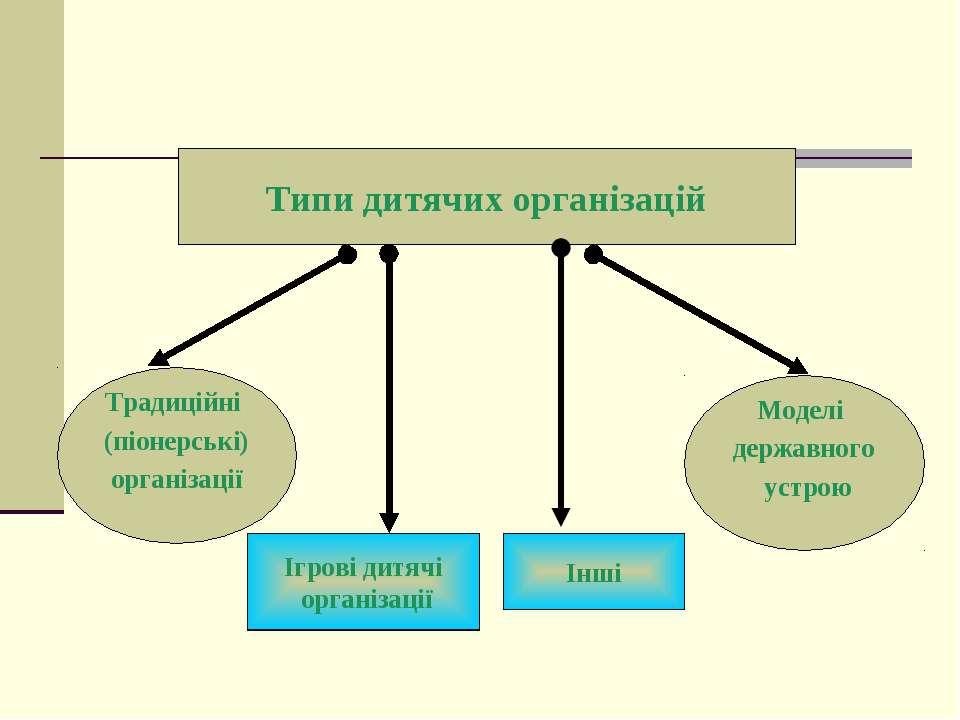 Типи дитячих організацій Традиційні (піонерські) організації Моделі державног...