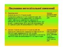 Лікування негоспітальної пневмонії