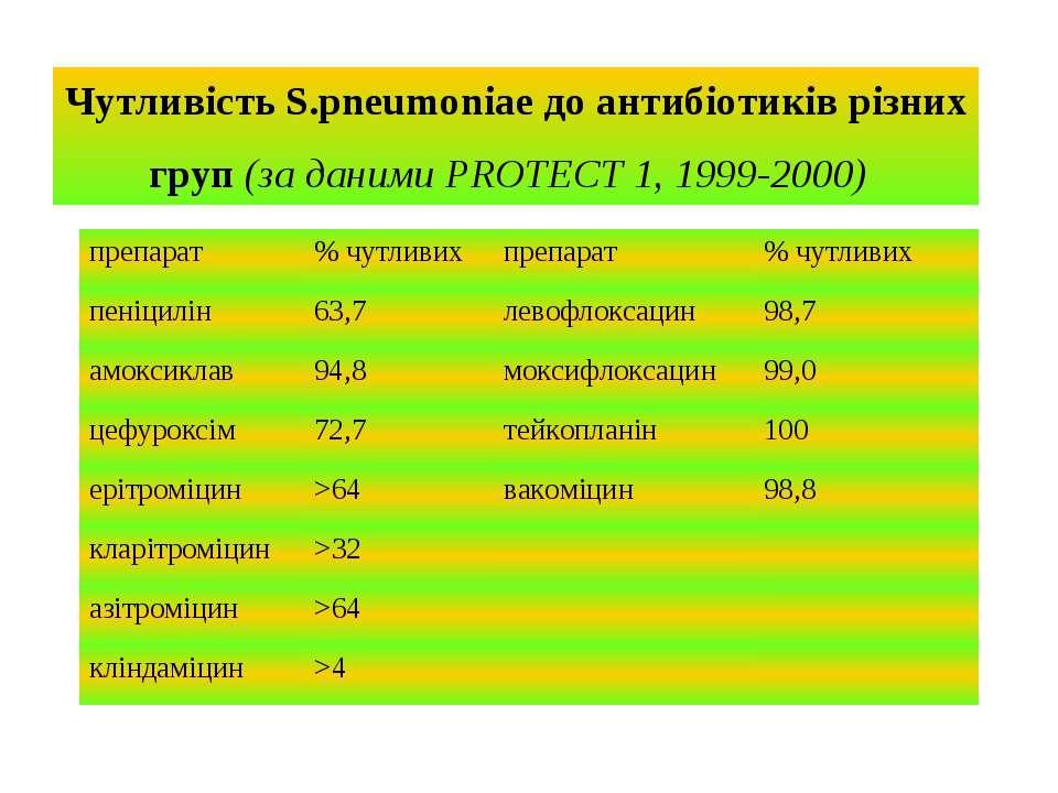 Чутливість S.pneumoniae до антибіотиків різних груп (за даними PROTECT 1, 199...
