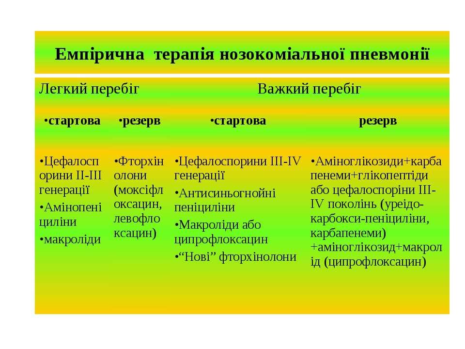 Емпірична терапія нозокоміальної пневмонії