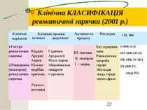 © Клінічна КЛАСИФІКАЦІЯ ревматичної гарячки (2001 р.) Клінічні варіанти Кліні...
