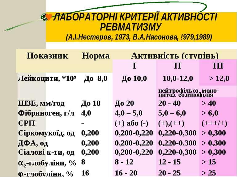 ©ЛАБОРАТОРНІ КРИТЕРІЇ АКТИВНОСТІ РЕВМАТИЗМУ (А.І.Нестеров, 1973, В.А.Насонова...