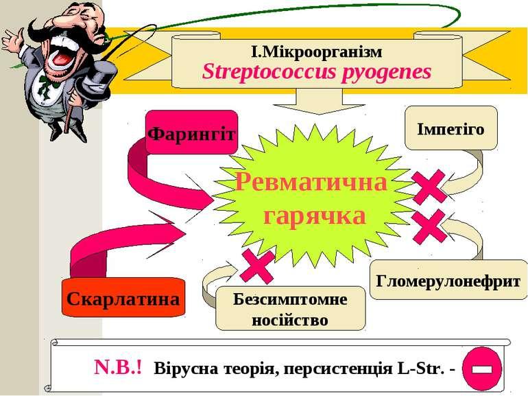 N.B.! Вірусна теорія, персистенція L-Str. - І.Мікроорганізм Streptococcus pyo...