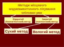Методи місцевого медикаментозного лікування опікових ран Сухий метод Вологий ...