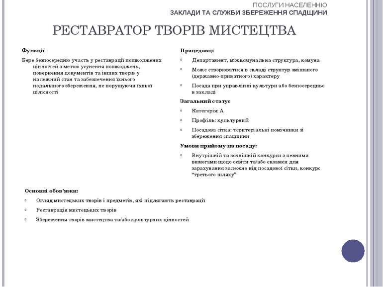 РЕСТАВРАТОР ТВОРІВ МИСТЕЦТВА Функції Бере безпосередню участь у реставрації п...