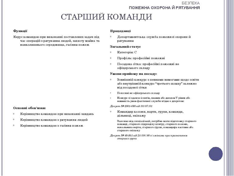 СТАРШИЙ КОМАНДИ Функції Керує командою при виконанні поставлених задач під ча...