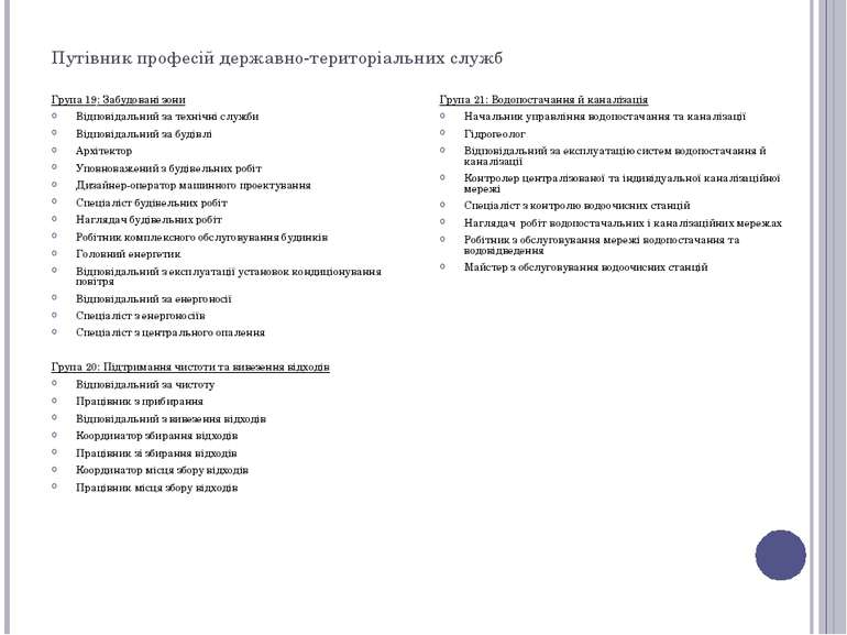 Путівник професій державно-територіальних служб Група 19: Забудовані зони Від...