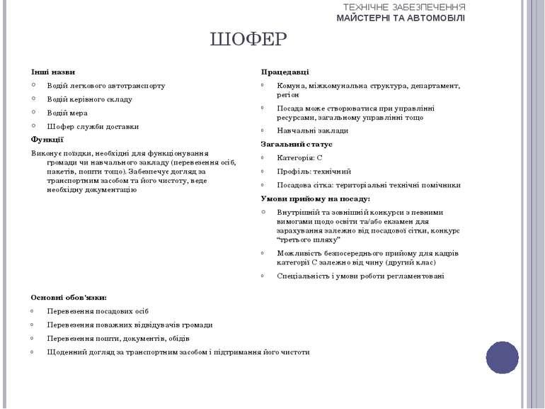 ШОФЕР Інші назви Водій легкового автотранспорту Водій керівного складу Водій ...
