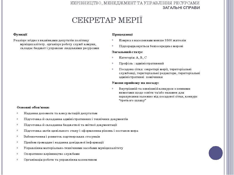 СЕКРЕТАР МЕРІЇ Функції Реалізує згідно з вказівками депутатів політику муніци...