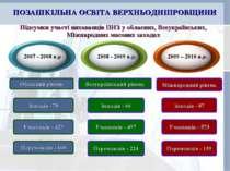 ПОЗАШКІЛЬНА ОСВІТА ВЕРХНЬОДНІПРОВЩИНИ 2007 - 2008 н.р 2008 - 2009 н.р. 2009 –...