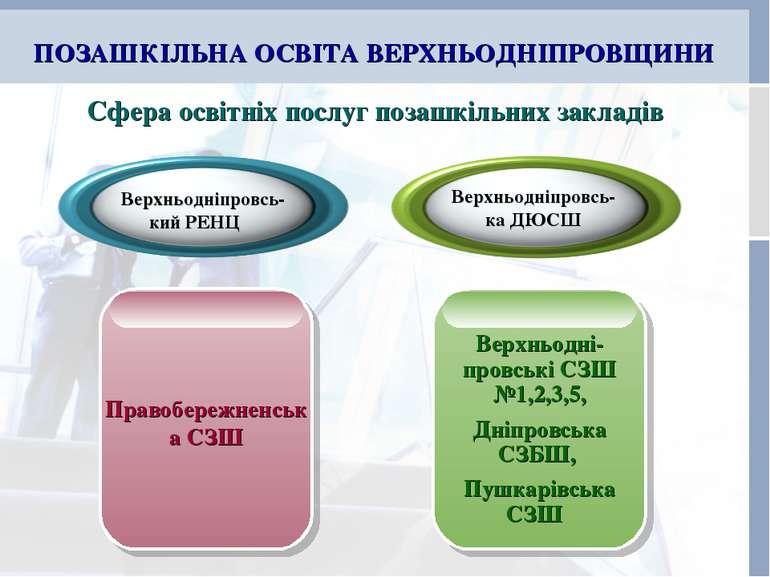 ПОЗАШКІЛЬНА ОСВІТА ВЕРХНЬОДНІПРОВЩИНИ Сфера освітніх послуг позашкільних закл...