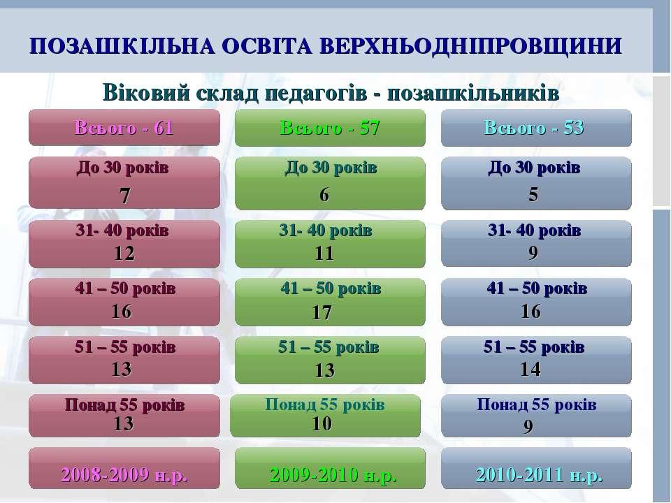 ПОЗАШКІЛЬНА ОСВІТА ВЕРХНЬОДНІПРОВЩИНИ Віковий склад педагогів - позашкільникі...