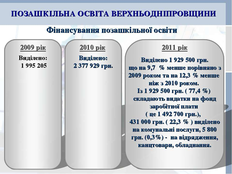ПОЗАШКІЛЬНА ОСВІТА ВЕРХНЬОДНІПРОВЩИНИ Фінансування позашкільної освіти 2009 р...