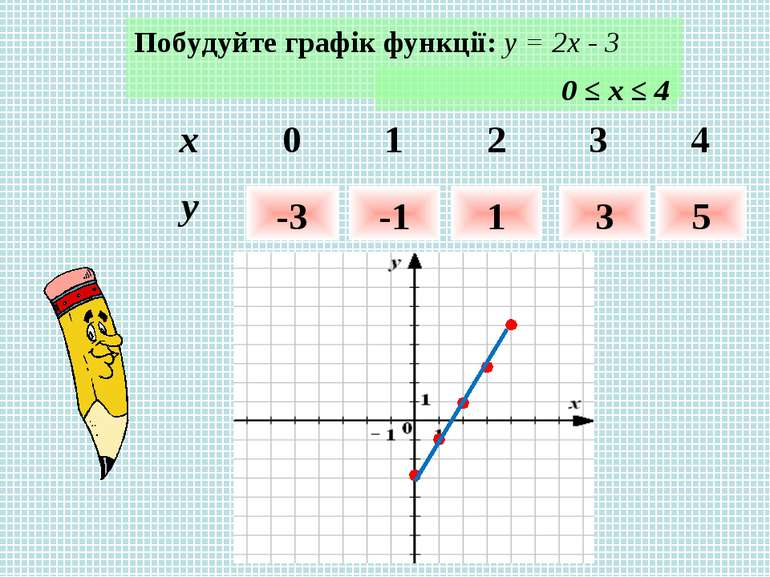 Побудуйте графік функції: у = 2х - 3 0 ≤ х ≤ 4 -3 -1 1 3 5 x 0 1 2 3 4 y