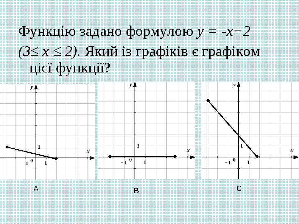 Функцію задано формулою у = -х+2 (3≤ х ≤ 2). Який із графіків є графіком цієї...