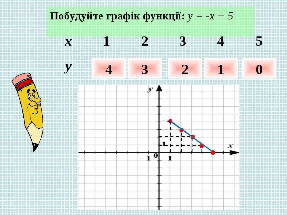 Побудуйте графік функції: у = -х + 5 4 3 2 1 0 x 1 2 3 4 5 y