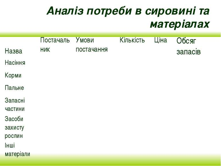Аналіз потреби в сировині та матеріалах
