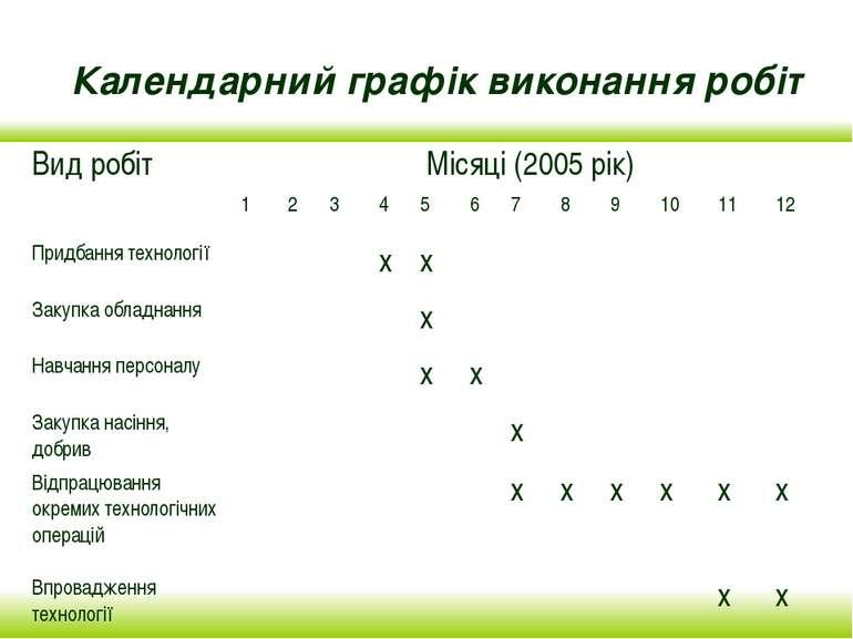 Календарний графік виконання робіт