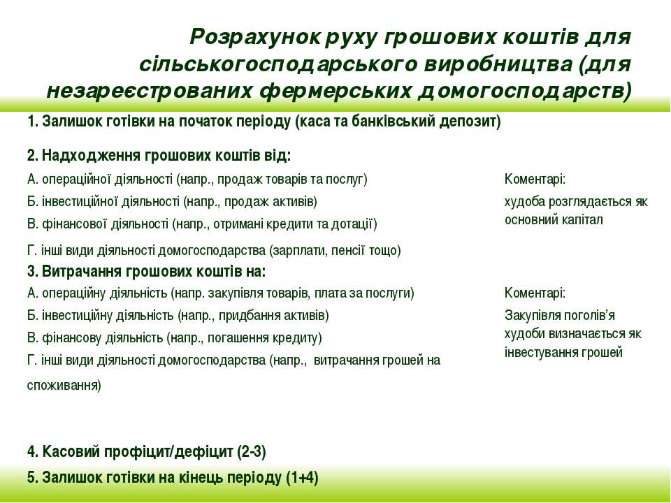 Розрахунок руху грошових коштів для сільськогосподарського виробництва (для н...