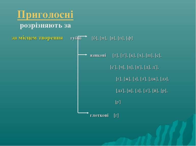 Приголосні розрізняють за за місцем творення губні [б], [м], [в], [п], [ф] яз...