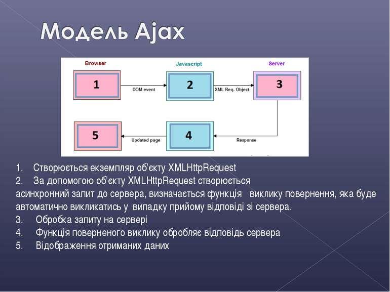 1. Створюється екземпляр об'єкту XMLHttpRequest 2. За допомогою об'єкту XMLHt...