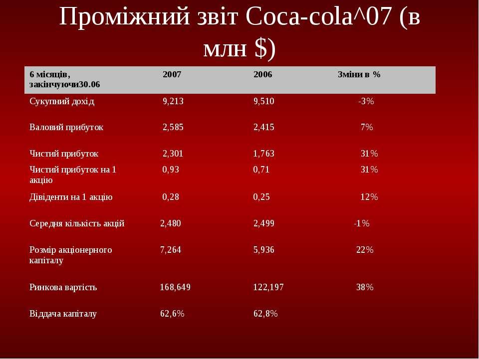 Проміжний звіт Сoca-cola^07 (в млн $) 6 місяців, закінчуючи30.06 2007 2006 Зм...