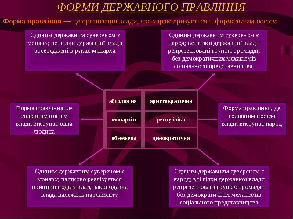 ФОРМИ ДЕРЖАВНОГО ПРАВЛІННЯ Форма правління — це організація влади, яка характ...