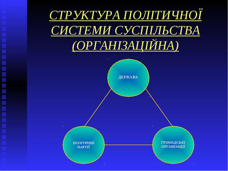 СТРУКТУРА ПОЛІТИЧНОЇ СИСТЕМИ СУСПІЛЬСТВА (ОРГАНІЗАЦІЙНА) ДЕРЖАВА ПОЛІТИЧНІ ПА...