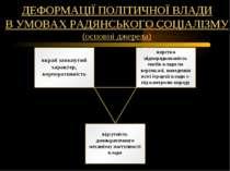 ДЕФОРМАЦІЇ ПОЛІТИЧНОЇ ВЛАДИ В УМОВАХ РАДЯНСЬКОГО СОЦІАЛІЗМУ (основні джерела)