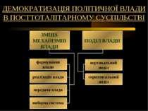 ДЕМОКРАТИЗАЦІЯ ПОЛІТИЧНОЇ ВЛАДИ В ПОСТТОТАЛІТАРНОМУ СУСПІЛЬСТВІ