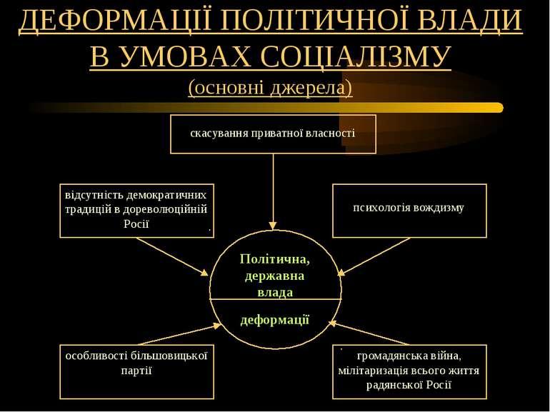 ДЕФОРМАЦІЇ ПОЛІТИЧНОЇ ВЛАДИ В УМОВАХ СОЦІАЛІЗМУ (основні джерела)