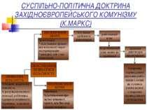 СУСПІЛЬНО-ПОЛІТИЧНА ДОКТРИНА ЗАХІДНОЄВРОПЕЙСЬКОГО КОМУНІЗМУ (К.МАРКС)