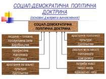 СОЦІАЛ-ДЕМОКРАТИЧНА ПОЛІТИЧНА ДОКТРИНА (основні джерела виникнення) СОЦІАЛ-ДЕ...