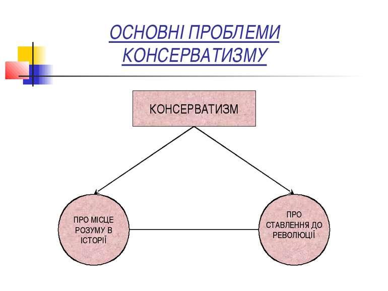 ОСНОВНІ ПРОБЛЕМИ КОНСЕРВАТИЗМУ КОНСЕРВАТИЗМ
